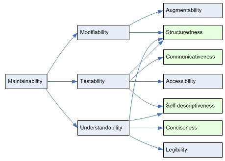 What is Software Maintainability?