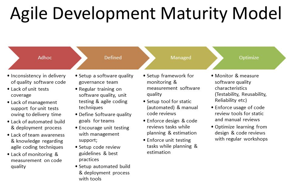 Learning Maturity Model - The E-Learning Practitioner