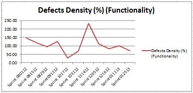Defects Density