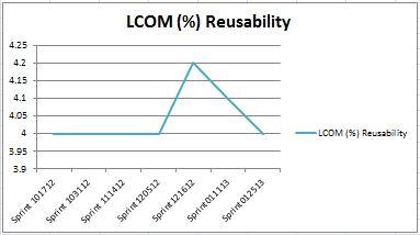LCOM Suspect - Reusability