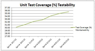 Unit Test Coverage