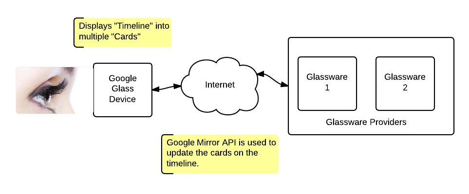 google glass, google mirror api, glassware