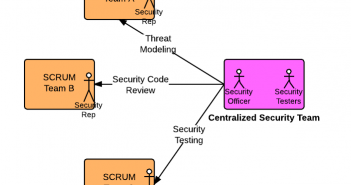 Agile SCRUM Team Composition and Application Security