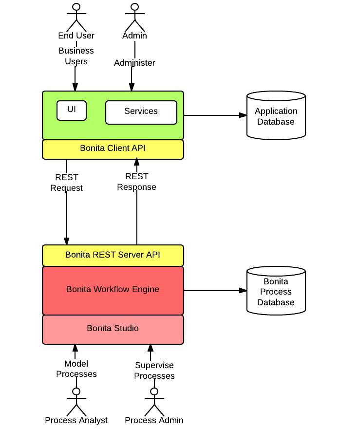 Bonita rest api application architecture reskilling it for Architecture rest