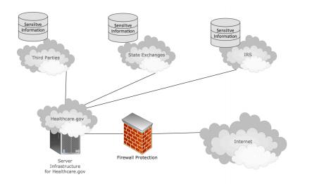 healthcare.gov architecture - infrastructure view