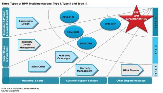 BPM Implementation Models