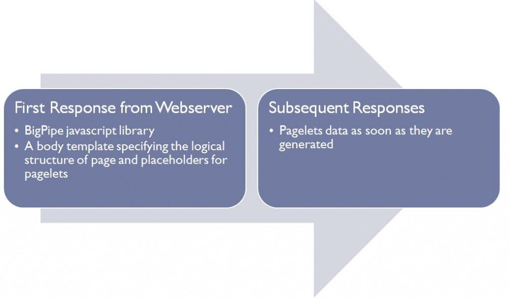 Webserver response in Bigpipe Model