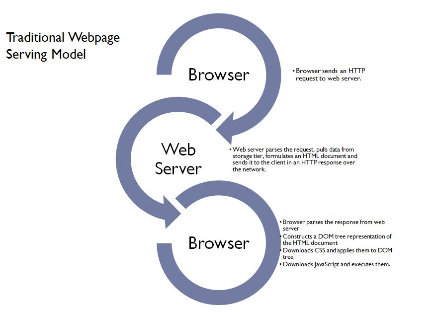Use Facebook BigPipe to Load Webpages Faster - Reskilling IT