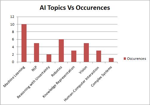 AI Topics Vs Occurences