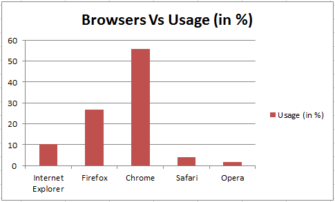 Browsers Usage Statistics as on January 2014