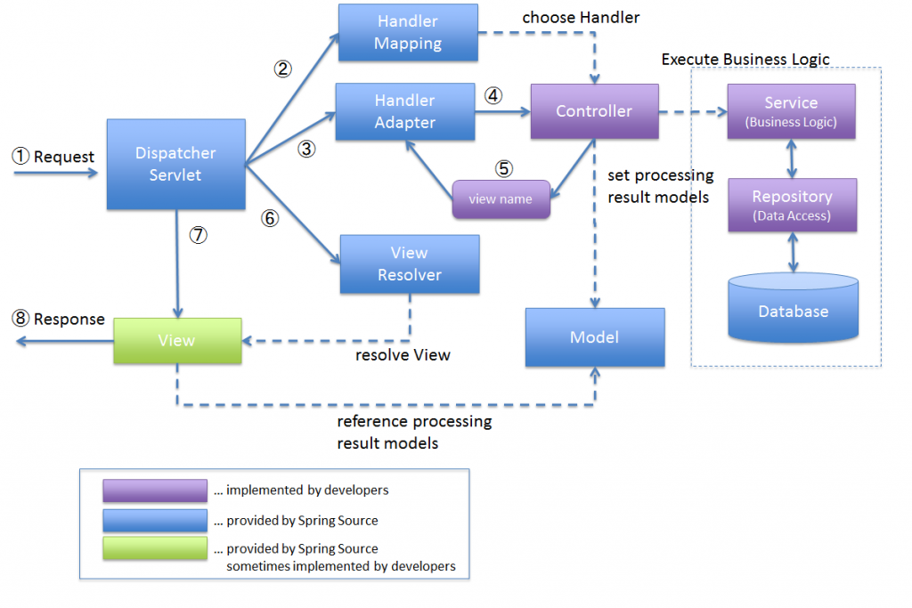 Spring MVC Request Lifecycle Representing Backend Services