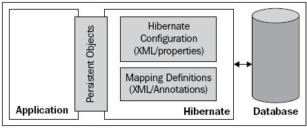 hibernate configurations