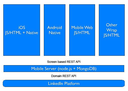 linkedin nodejs mobile
