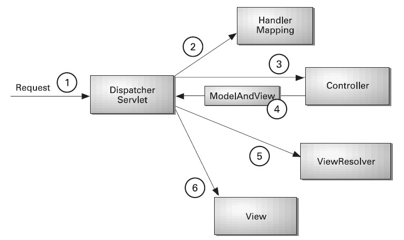 Spring MVC Lifecycle