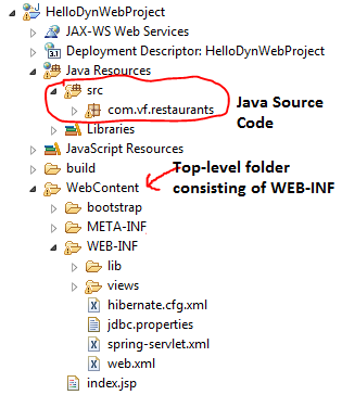 Dynamic Web Project Folder Structure