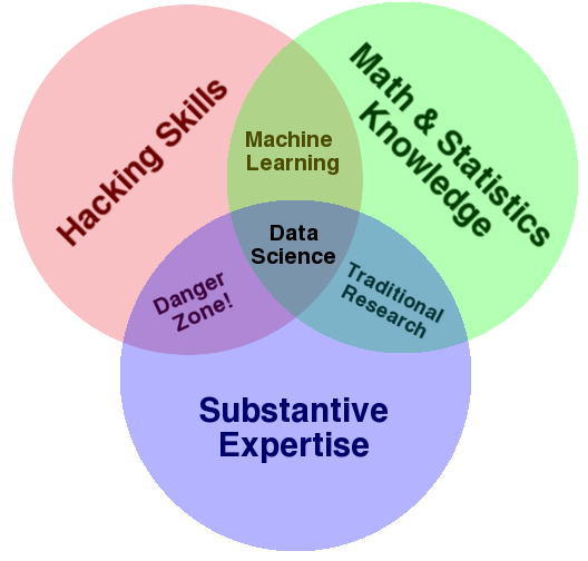 Data_Science_drew_conway