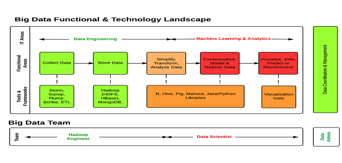 Big Data Functional Amp Technology Architecture For