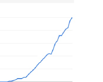 AngularJS trending upward