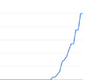 Trends: ReactJS