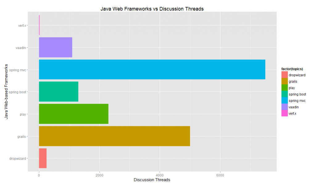 Java Web Frameworks vs Discussion Threads