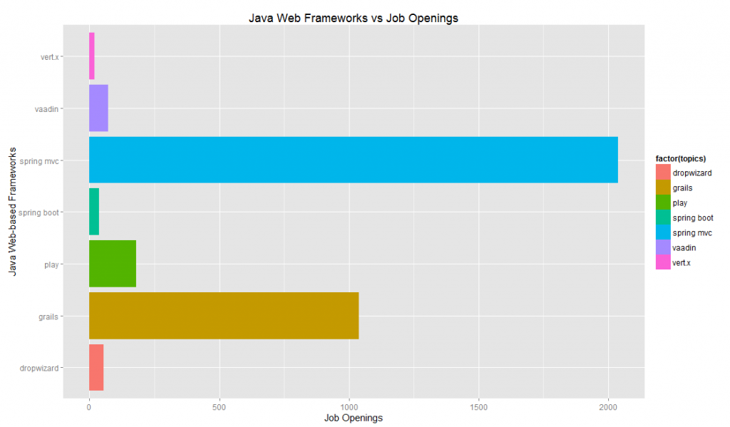 java web frameworks job openings