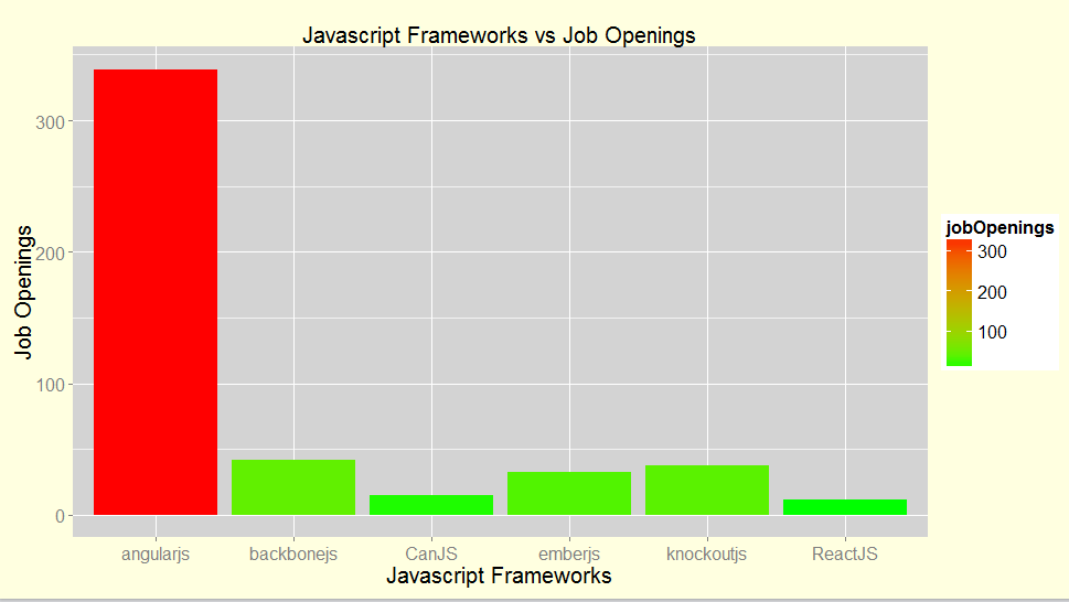 Javascript Frameworks vs Job Openings