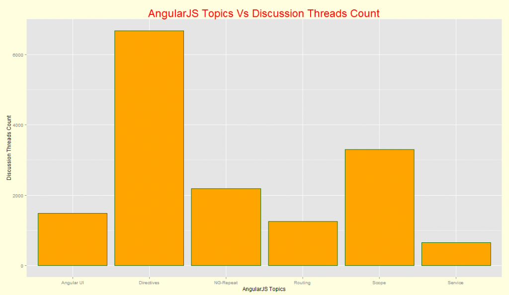 AngularJS Topics Popularity