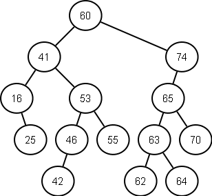 Java how to create a binary search tree reskilling it following diagram represents a binary search tree binarysearchtree ccuart