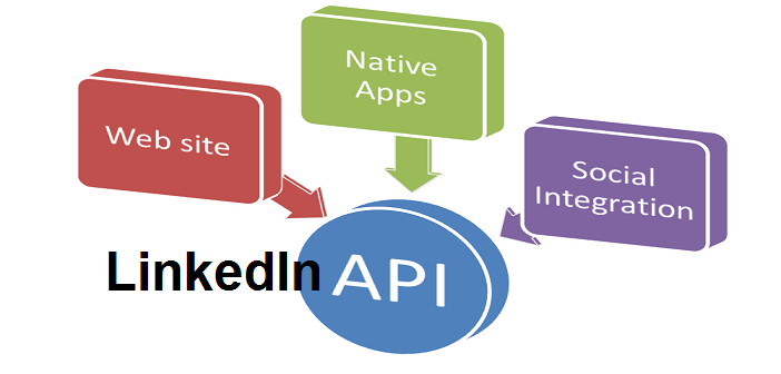 how to call an api in java