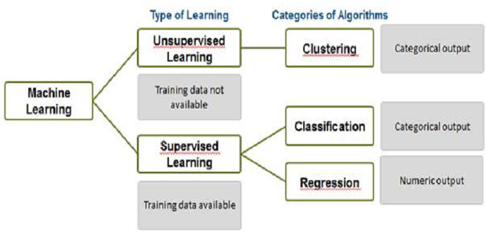 Data Science - List of Key Machine Learning Algorithms ...