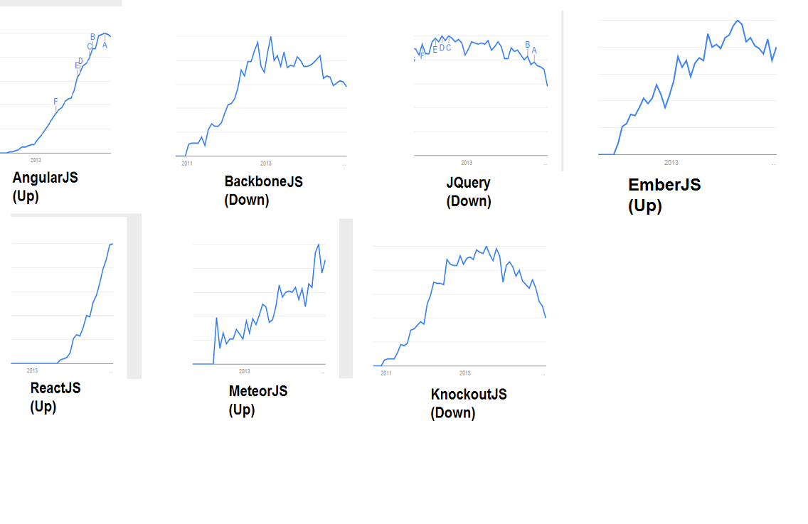 Top 4 javascript frameworks to watch out in 2015 reskilling it google trends for javascript frameworks jan 2015 ccuart Choice Image