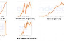 JS_Frameworks_Indeed_Trends_Jan_2015_poster