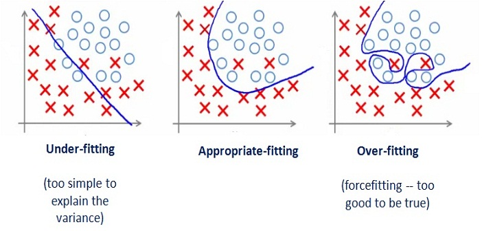 Machine Learning – How to Diagnose Underfitting/Overfitting of Learning Algorithm
