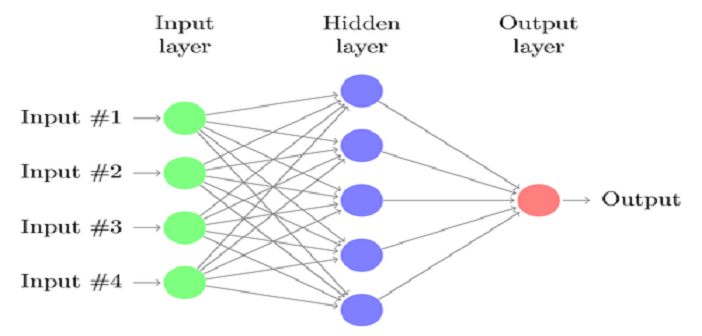 Machine Learning – 7 Steps to Train a Neural Network