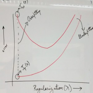 Error vs Regularization Parameter