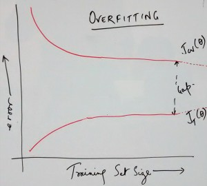 Overfitting Error vs Training Set Size