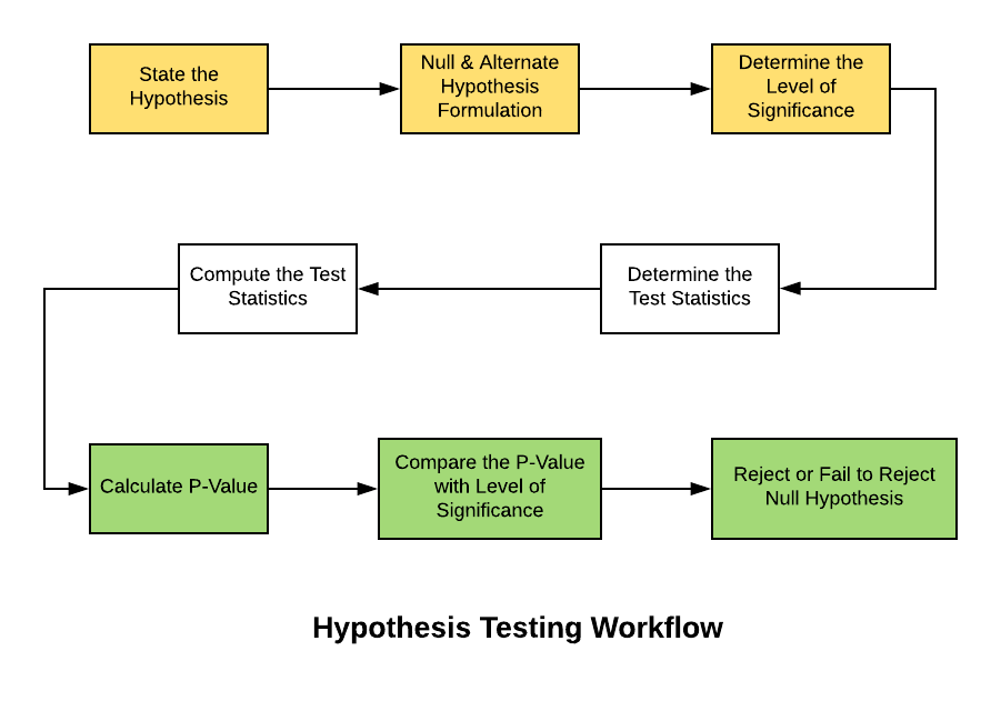 Hypothesis Testing Workflow