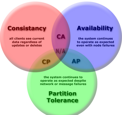 CAP theorem - Consistency, Availability, Partition Tolerance