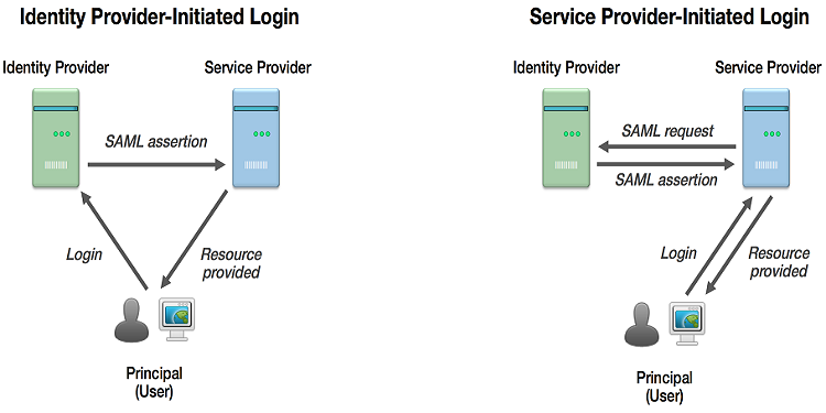 Following is how the flow happens for federated authentication using