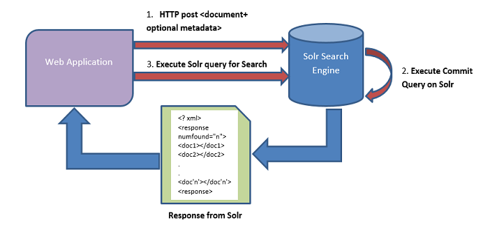 Top 5 Usecases of Solr to Power Your Web & Mobile Search