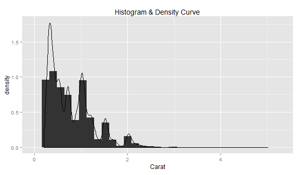 Learn R - How to Create Density Plot over Histogram