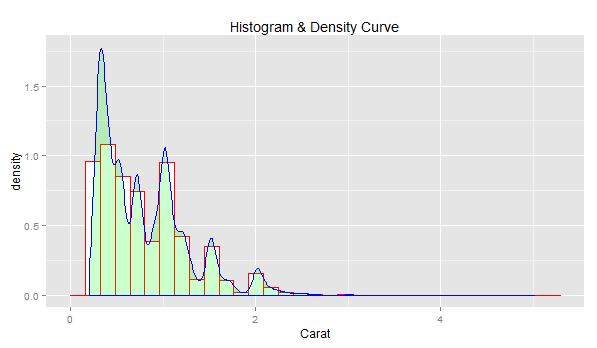 density_curve_histogram_3