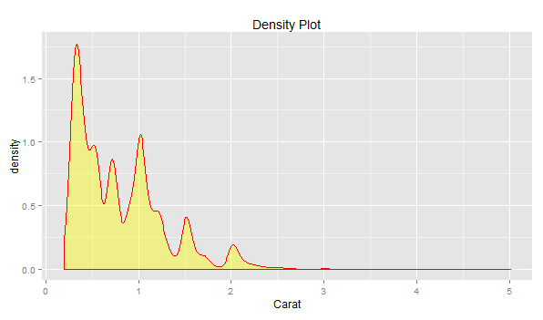Learn R - How to Create Multiple Density Plots using GGPlot