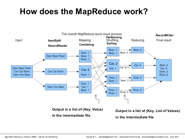 how does map reduce work
