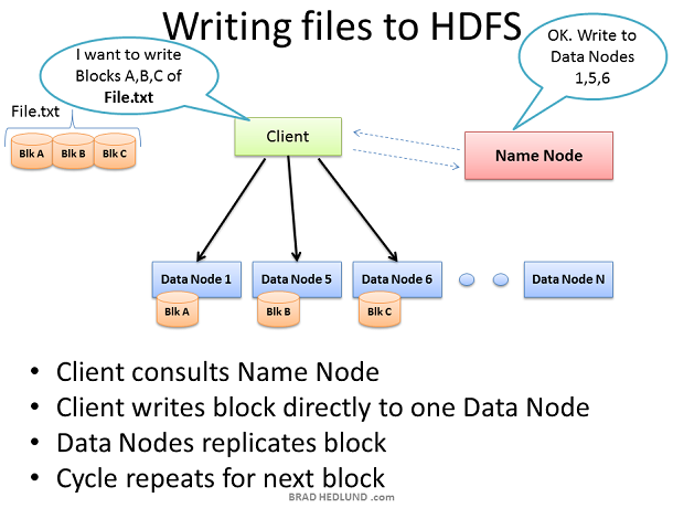 writing_files_to_HDFS
