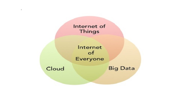 9 Linux Foundation Projects for IOT, Cloud, Big Data