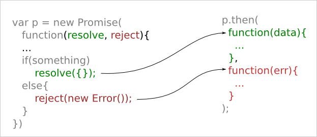 Javascript - Promise Concept Explained with Code Samples - Bytes ...
