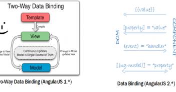 Angular 2 – Data Binding to Accommodate Component Relationships