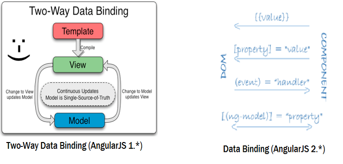 Angular 2 – Data Binding to Accommodate Component Relationships