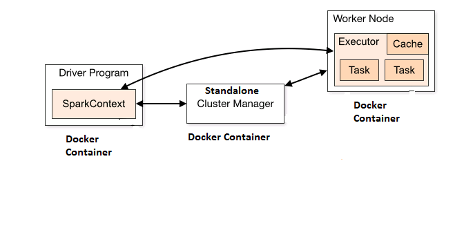 hello world with apache spark standalone cluster on docker